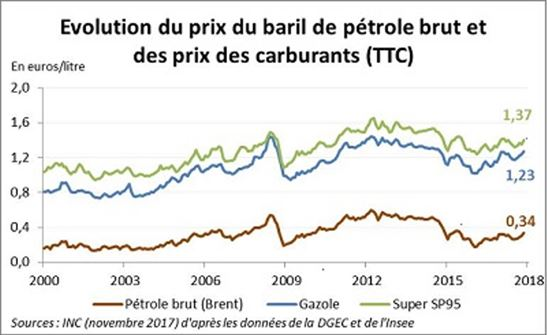 Evolution des carburants