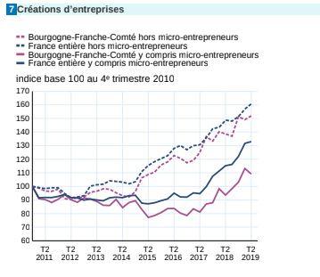 Création_micro_entreprises_Fig.7