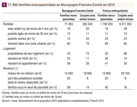 INSEE_monoparentales