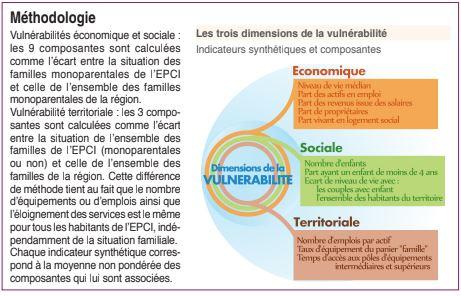 INSEE_Vulnérabilité